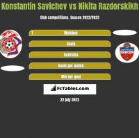 Konstantin Savichev vs Nikita Razdorskikh h2h player stats