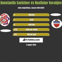 Konstantin Savichev vs Rostislav Vorobjev h2h player stats
