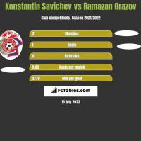 Konstantin Savichev vs Ramazan Orazov h2h player stats