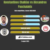 Konstantinos Chalkias vs Alexandros Paschalakis h2h player stats