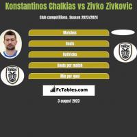 Konstantinos Chalkias vs Zivko Zivkovic h2h player stats