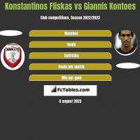Konstantinos Fliskas vs Giannis Kontoes h2h player stats