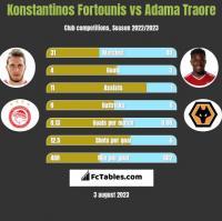 Konstantinos Fortounis vs Adama Traore h2h player stats