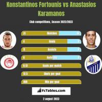 Konstantinos Fortounis vs Anastasios Karamanos h2h player stats