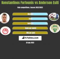 Konstantinos Fortounis vs Anderson Esiti h2h player stats