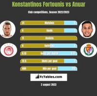 Konstantinos Fortounis vs Anuar h2h player stats