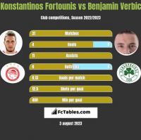 Konstantinos Fortounis vs Benjamin Verbic h2h player stats