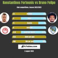 Konstantinos Fortounis vs Bruno Felipe h2h player stats