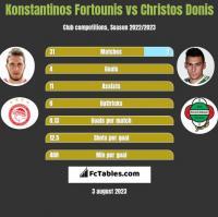 Konstantinos Fortounis vs Christos Donis h2h player stats