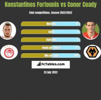 Konstantinos Fortounis vs Conor Coady h2h player stats