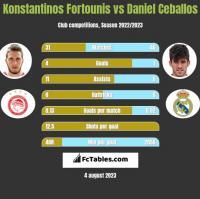 Konstantinos Fortounis vs Daniel Ceballos h2h player stats