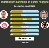 Konstantinos Fortounis vs Daniel Podence h2h player stats