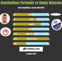Konstantinos Fortounis vs Danny Bejarano h2h player stats