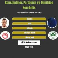 Konstantinos Fortounis vs Dimitrios Kourbelis h2h player stats
