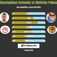 Konstantinos Fortounis vs Dimitrios Pelkas h2h player stats