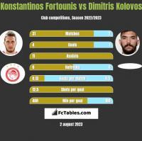 Konstantinos Fortounis vs Dimitris Kolovos h2h player stats