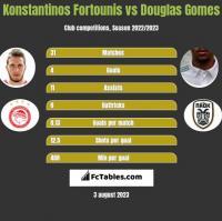 Konstantinos Fortounis vs Douglas Gomes h2h player stats