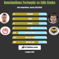 Konstantinos Fortounis vs Edin Dzeko h2h player stats