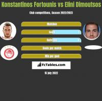 Konstantinos Fortounis vs Elini Dimoutsos h2h player stats