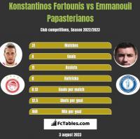 Konstantinos Fortounis vs Emmanouil Papasterianos h2h player stats