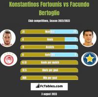 Konstantinos Fortounis vs Facundo Bertoglio h2h player stats