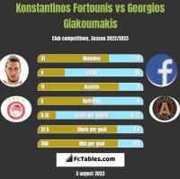 Konstantinos Fortounis vs Georgios Giakoumakis h2h player stats