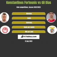 Konstantinos Fortounis vs Gil Dias h2h player stats