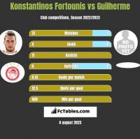 Konstantinos Fortounis vs Guilherme h2h player stats