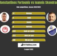 Konstantinos Fortounis vs Ioannis Skondras h2h player stats