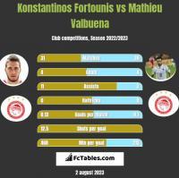 Konstantinos Fortounis vs Mathieu Valbuena h2h player stats
