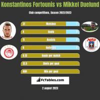 Konstantinos Fortounis vs Mikkel Duelund h2h player stats