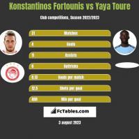 Konstantinos Fortounis vs Yaya Toure h2h player stats