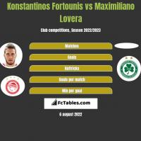Konstantinos Fortounis vs Maximiliano Lovera h2h player stats