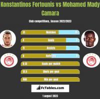 Konstantinos Fortounis vs Mohamed Mady Camara h2h player stats