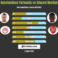 Konstantinos Fortounis vs Edward Nketiah h2h player stats