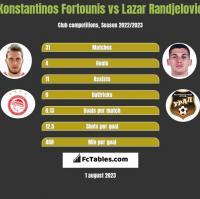 Konstantinos Fortounis vs Lazar Randjelovic h2h player stats