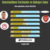 Konstantinos Fortounis vs Bukayo Saka h2h player stats