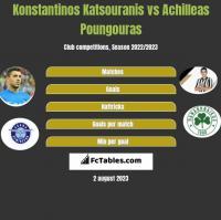 Konstantinos Katsouranis vs Achilleas Poungouras h2h player stats