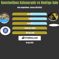 Konstantinos Katsouranis vs Rodrigo Galo h2h player stats