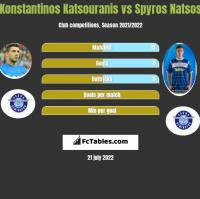 Konstantinos Katsouranis vs Spyros Natsos h2h player stats