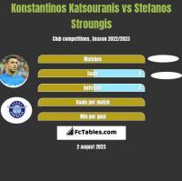 Konstantinos Katsouranis vs Stefanos Stroungis h2h player stats