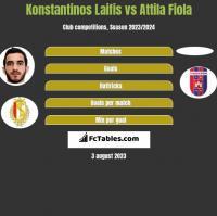Konstantinos Laifis vs Attila Fiola h2h player stats