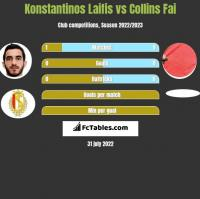 Konstantinos Laifis vs Collins Fai h2h player stats