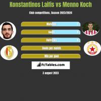 Konstantinos Laifis vs Menno Koch h2h player stats