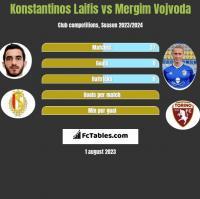 Konstantinos Laifis vs Mergim Vojvoda h2h player stats