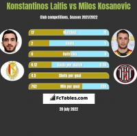 Konstantinos Laifis vs Milos Kosanovic h2h player stats