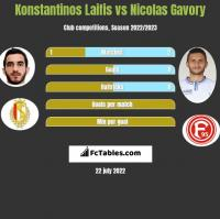 Konstantinos Laifis vs Nicolas Gavory h2h player stats