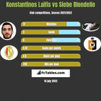 Konstantinos Laifis vs Siebe Blondelle h2h player stats