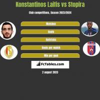 Konstantinos Laifis vs Stopira h2h player stats