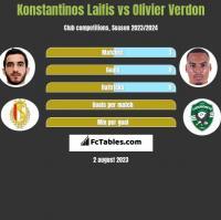Konstantinos Laifis vs Olivier Verdon h2h player stats